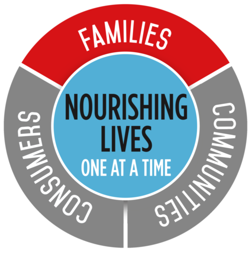 "Producers Purpose Wheel. Nourishing Lives One at a Time: Families, Communities, Consumers. This wheel is highlighting ""families""."